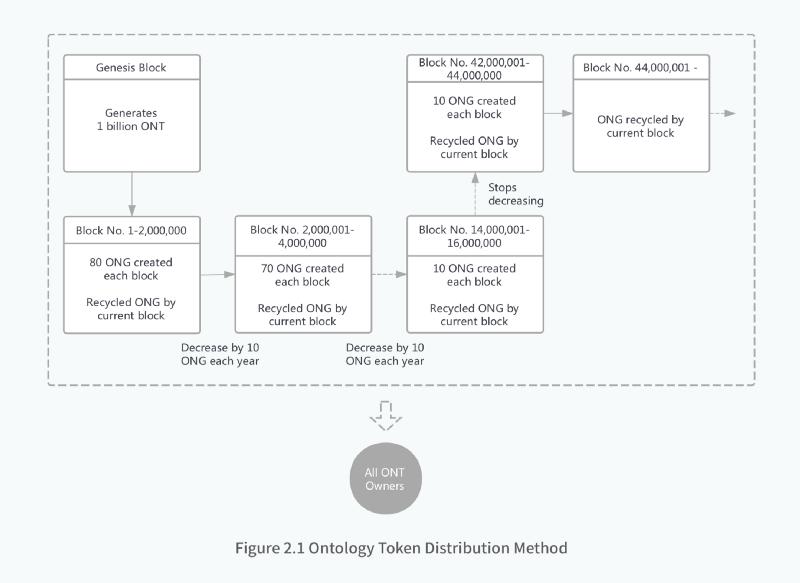 ONT本体网络经济模型
