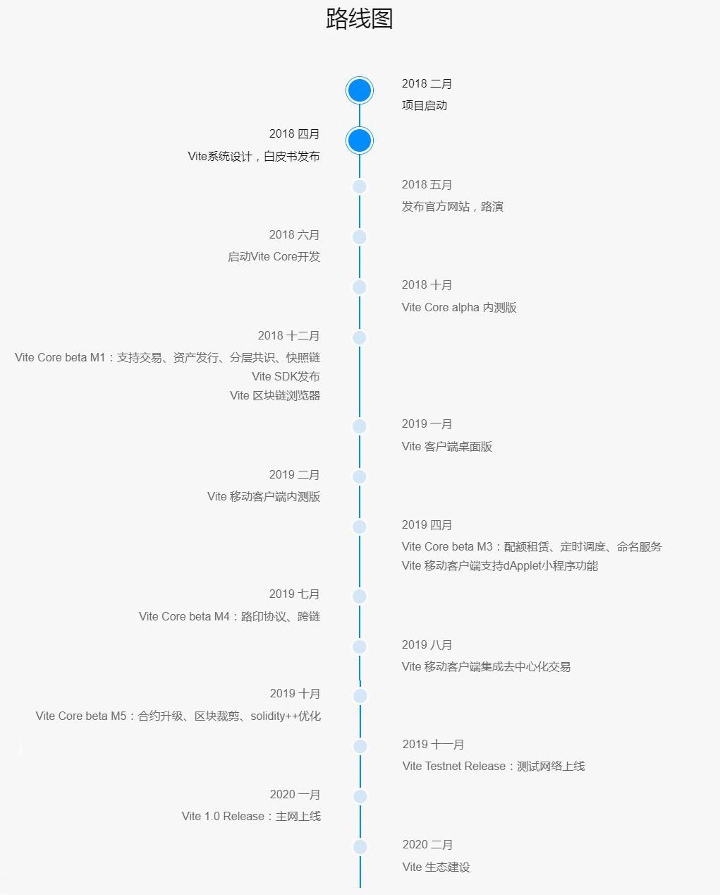 vite路线图
