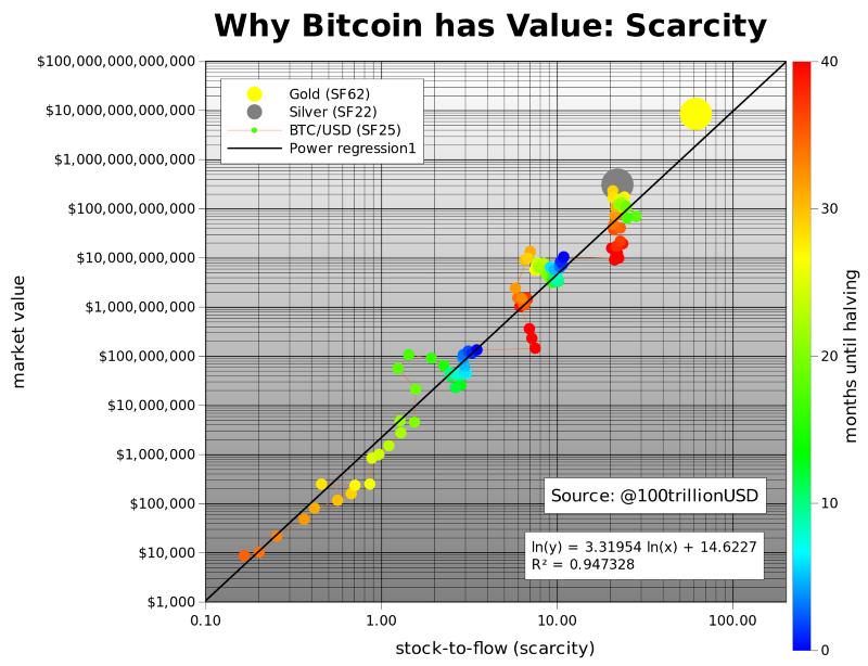 用稀缺性模拟比特币的价值