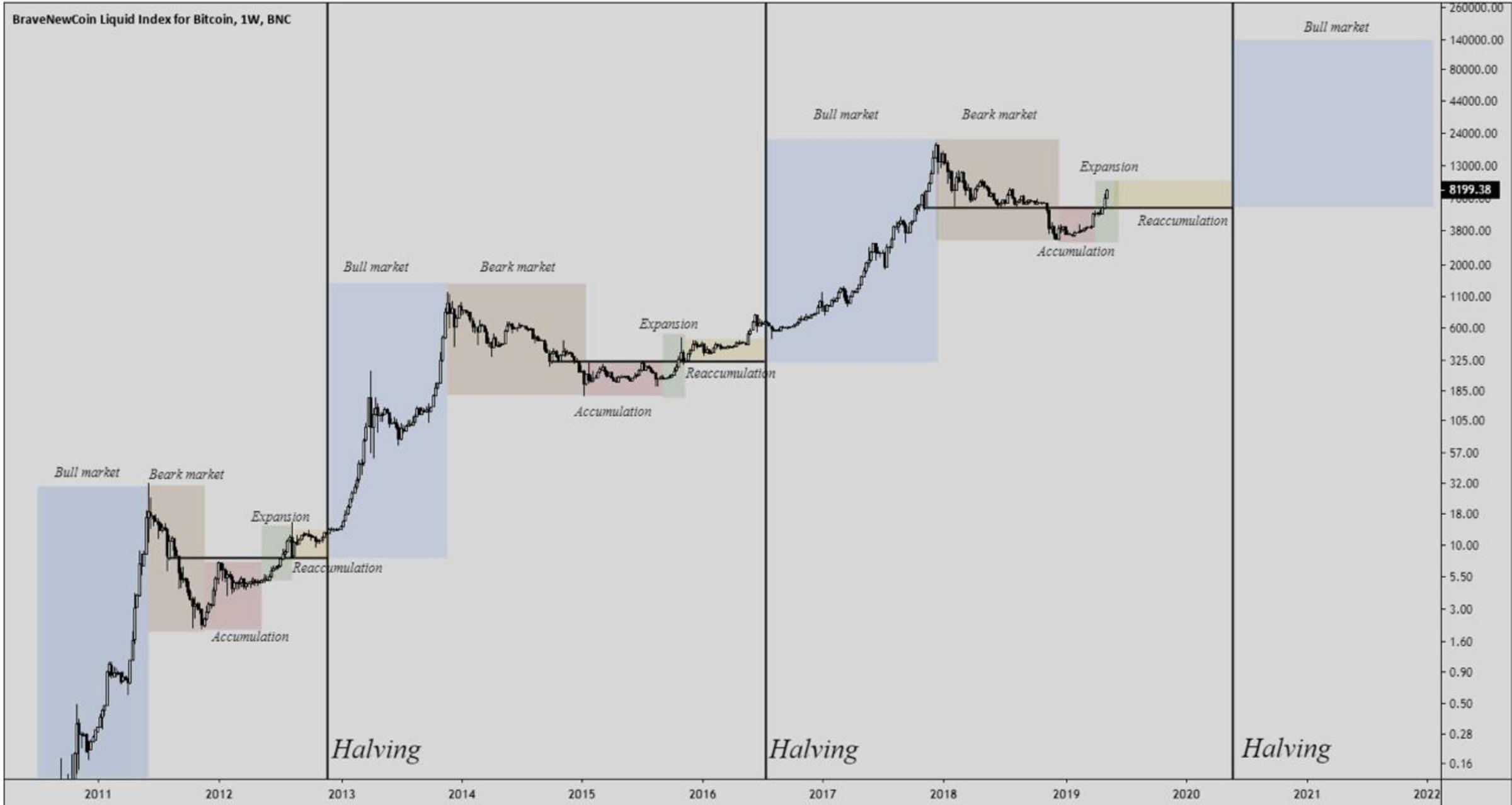 比特币市场周期与你